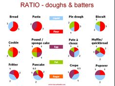 Baking by ratio, not measurements - fascinating and accurate.