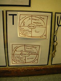 Root Word Divided Circle Map (did I already pin this???  We need a button for that ;) )