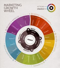 #marketing #strategy #albertobokos