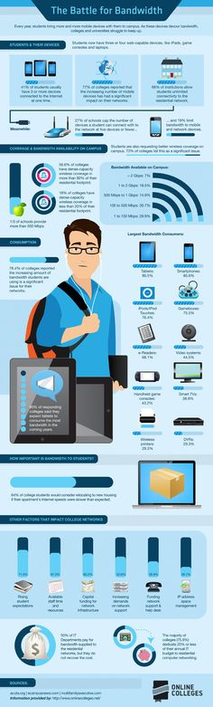 The battle for bandwidth #infographic