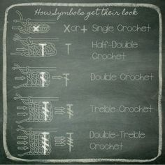 reading charts, crochet symbols, how to read crochet charts, schools, school lessons, crochet stitches, learning, blog, crochet patterns