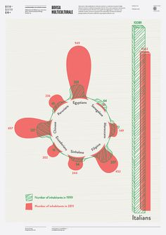 Bovisa multiculturale by densitydesign, via Flickr