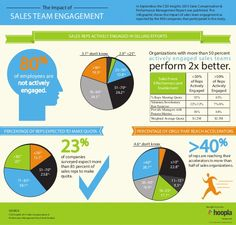 The Impact of Sales Team Engagement