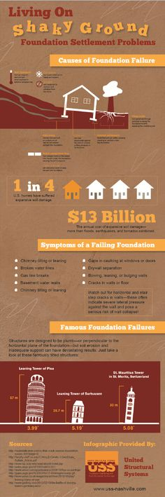 Even the most diehard DIY homeowner can overlook one of the most important parts of their home—the foundation.  Check out this infographic from a Nashville business to find out if your home exhibits symptoms of foundation damage.  Original source: http://www.uss-nashville.com/598163/2012/11/27/living-on-shaky-ground-foundation-settlement-problems-infographic.html