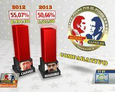 Maduro contra Capriles... o contra Chávez. Otro enfoque, en RCN https://twitter.com/NoticiasRCN/status/323652993167814656