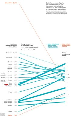 Cost of Healthcare and Average Life Expectancy World Averages show USA a MASSIVE Outlier – InfoGraphic   HealthWorks Collective