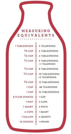 Measuring Equivalents