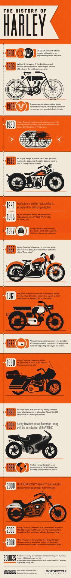 The history of Harley #illustrazione #grafica #moto