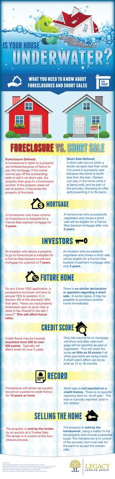 Is Your House Underwater - Short Sale vs Foreclosure #sellertips #shortsaleinfo #foreclosureinfo