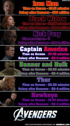 Avengers Salary Chart