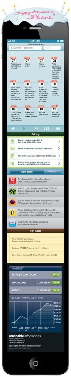 Happy 4th Anniversary, iPhone