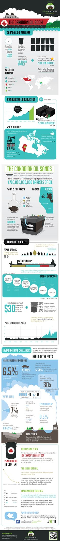 [The Canadian Oil Boom]  http://visual.ly/canadian-oil-boom