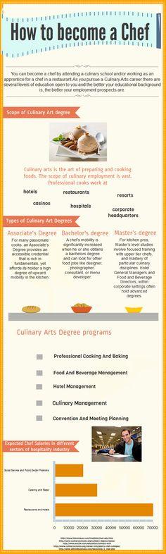 Prospects for Inspiring chefs