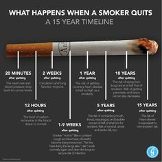 What happens when a smoker quits smoking over a 15 year timeline?  Within 20 minutes your blood pressure, pulse rate and the temperature of your hands and feet have returned to normal.  8 hours Remaining nicotine in your bloodstream will have fallen to 6.25% of normal peak daily levels, a 93.75% reduction.