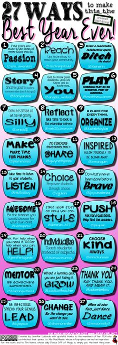 Not just a great list of ways to build your PLN and develop relationships, but also a list of 27 people on Twitter you should be following.