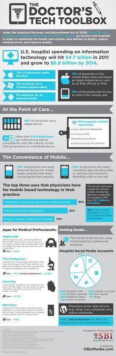 El maletín #tecnologico de los médicos: gadgets, #apps y herramientas de #SocialMedia que más utilizan los profesionales sanitarios. #infografia #eSalud #eHealth #hcsmeuES #mHealth