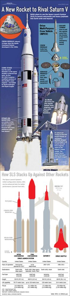 Space Launch System: NASA's Giant Rocket Explained