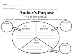 Use this guiding worksheet to help teach your students the three main purposes why authors write. It's as easy as PIE, Persuade, Inform, Entertain....