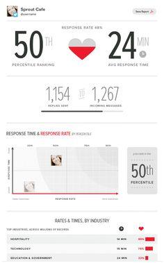7 Must Use Social Media Tools