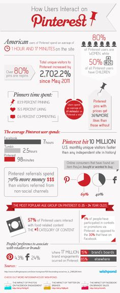 #SocialMedia #Infographics - How Users Interact on Pinterest