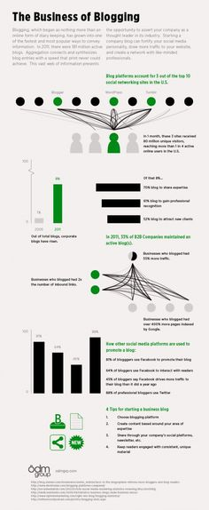 Infographics The Business of Blogging