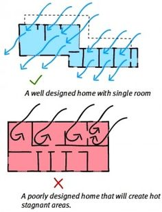 Natural Ventilation Of Buildings Theory Measurement And Design