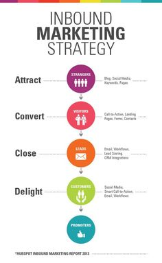 Inbound marketing Strategy ATTRACT, CONVERT, CLOSE, DELIGHT.