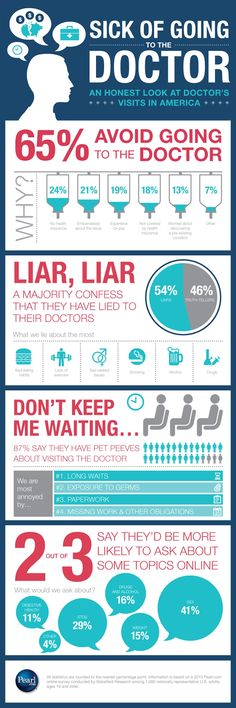 For Health Answers, People Consult the Internet Over Doctors