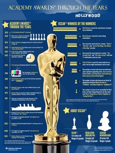History of the Academy Awards | #infographic #film #oscars