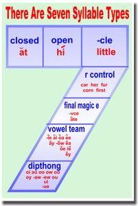 good anchor!  7 Syllable Types
