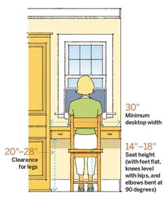 To boost productivity, create an ergonomic setup that maximizes both comfort and function.Illustration: Arthur Mount | thisoldhouse.com | from 64 Important Numbers Every Homeowner Should Know