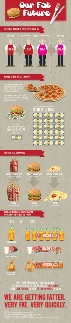 Our #Fat #Future - #Infographic