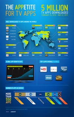 Infographic   The APPetite for TV Apps by Davvi Chrzastek, via Behance