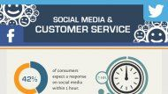 The Impact of Social Media on Customer Service | Social Media Today