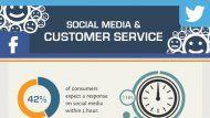 The Impact of Social Media on Customer Service | Social Media Today
