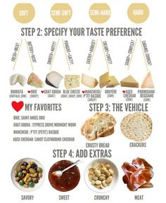 Cheese Platter Ideas | Charcuterie and Cheese Platter Basics