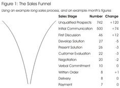 The Sales Funnel - Sales Skills from MindTools.com