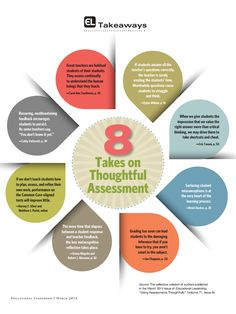 """Various quotes on assessment. From ASCD, """"Using Assessments Thoughtfully"""""""