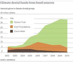 Secret funding helped build vast network of climate denial thinktanks