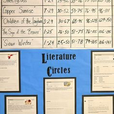 Literature Circles: Materials, explanation and video-Balanced Literacy Diet.