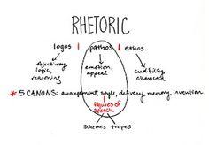 Ap english rhetorical analysis essay rubric