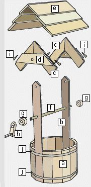 wishing well plans - I've made 2 of these with no prior plans - they look great! project using cedar dog eared fence slats (Cheap)