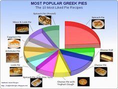 Authentic Greek Recipes: 10 Most Popular Greek Pies - Pie Chart