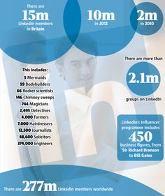 LinkedIn passes 15 million members mark (March 2014)