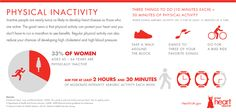 Heart Disease Risk Factor Infographic: Physical Inactivity.