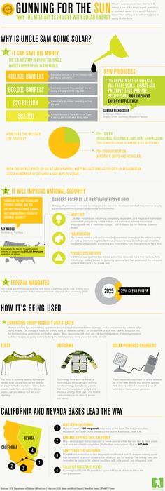 Infographic: Why the U.S. Military is In Love With #Solar Energy