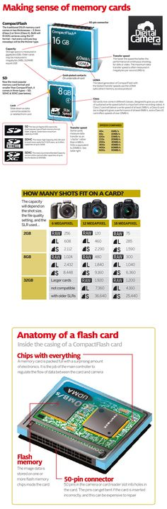 How memory cards work: drag and drop our latest photography cheat sheet #photography #memorycard