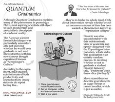 Check out the comic Best of PHD Comics :: Schrödinger's Cubicle | Best of Quantum Gradnamics...