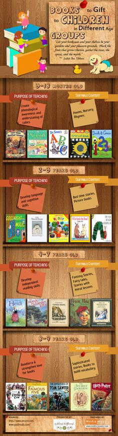 "Nanny4u present its first Infographic ""Children Care Books"" (Nanny4u Infographic). They have covered best books to gift to childeredn of different age group. They have also smartly showcased books arranged in shelves categorized from age group perspective. This infographic will give nannies, parent and all other children caretaken an idea about what best possible books they can gift to kids or pick and tell stories from."