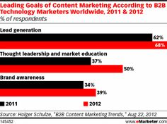 Content marketing is all about lead gen for B2B folks (eMarketer).